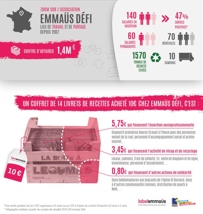 infographie-emmaus-defi